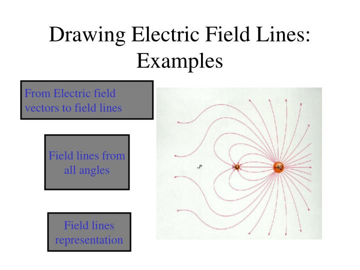 Drawing Electric Field Lines: