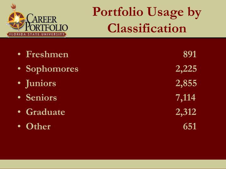 Portfolio Usage by Classification