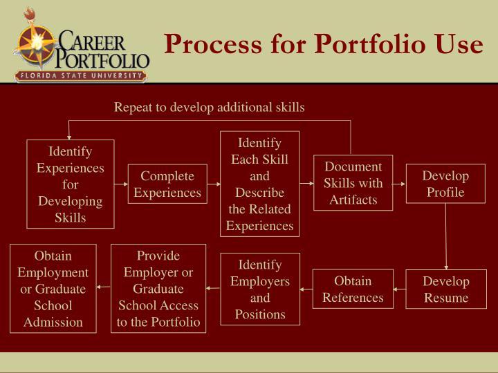 Process for Portfolio Use
