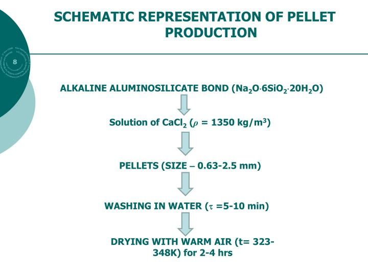 SCHEMATIC REPRESENTATION OF PELLET PRODUCTION