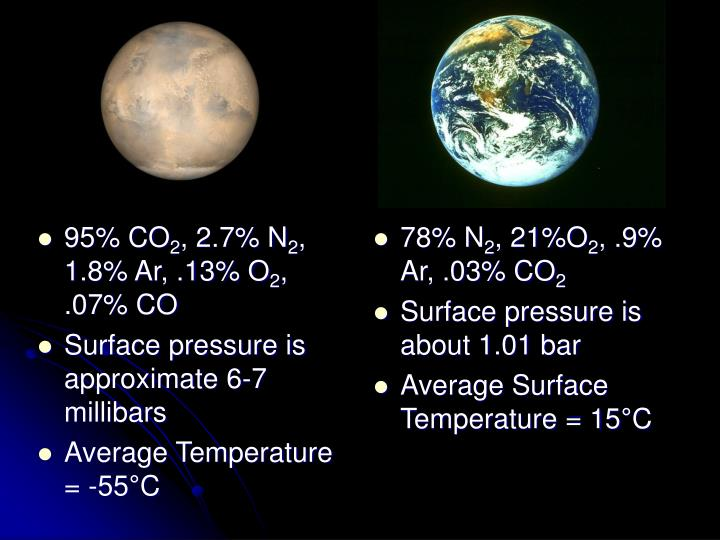 95% CO