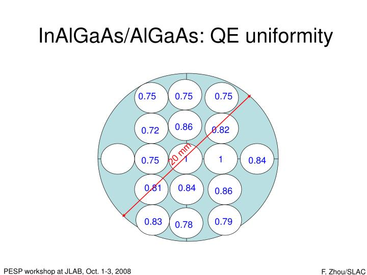 InAlGaAs/AlGaAs: QE uniformity