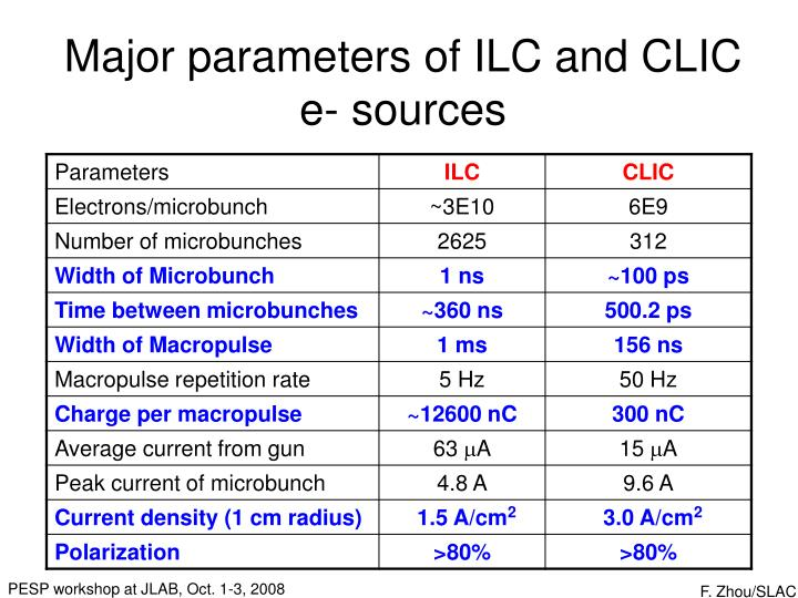 Major parameters of ILC and CLIC e- sources