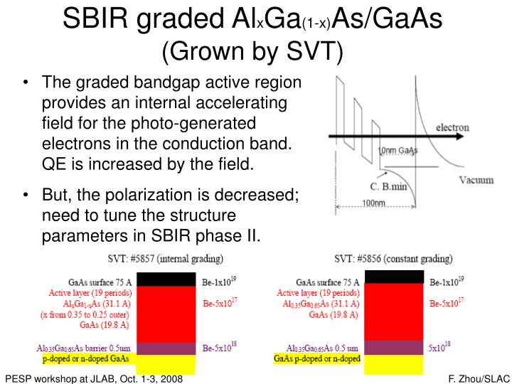 SBIR graded Al