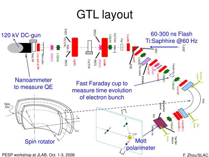 GTL layout