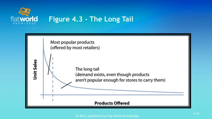 Figure 4.3 - The Long Tail