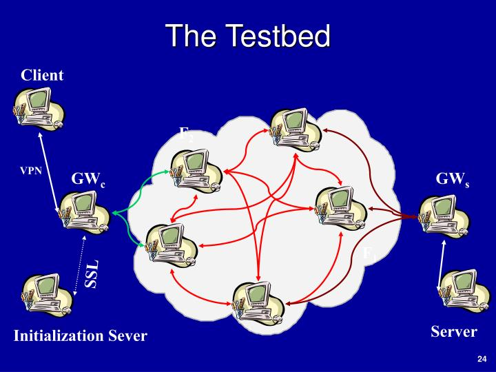 The Testbed