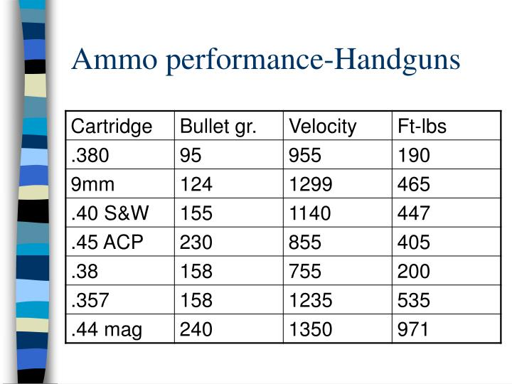 Ammo performance-Handguns