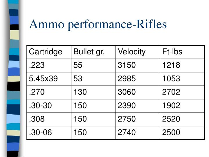 Ammo performance-Rifles