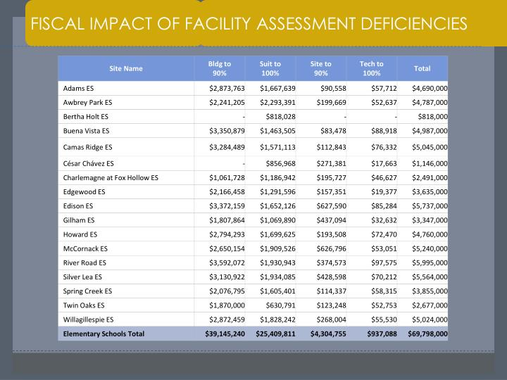 FISCAL IMPACT OF FACILITY ASSESSMENT DEFICIENCIES