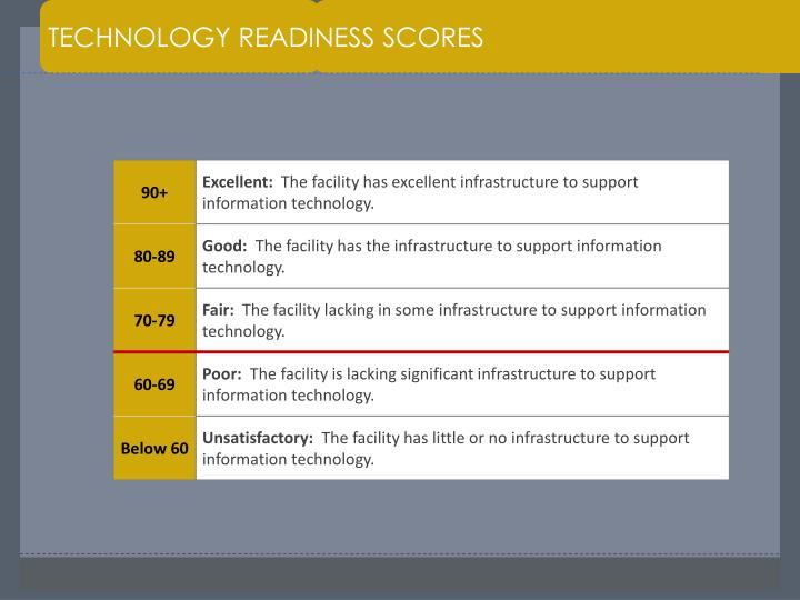 TECHNOLOGY READINESS SCORES