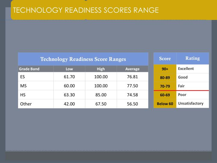 TECHNOLOGY READINESS SCORES RANGE