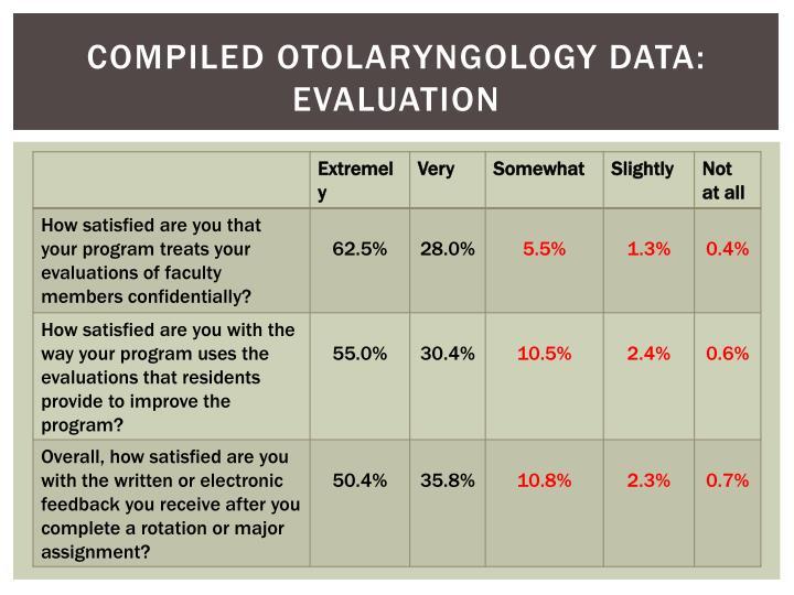 Compiled Otolaryngology Data: