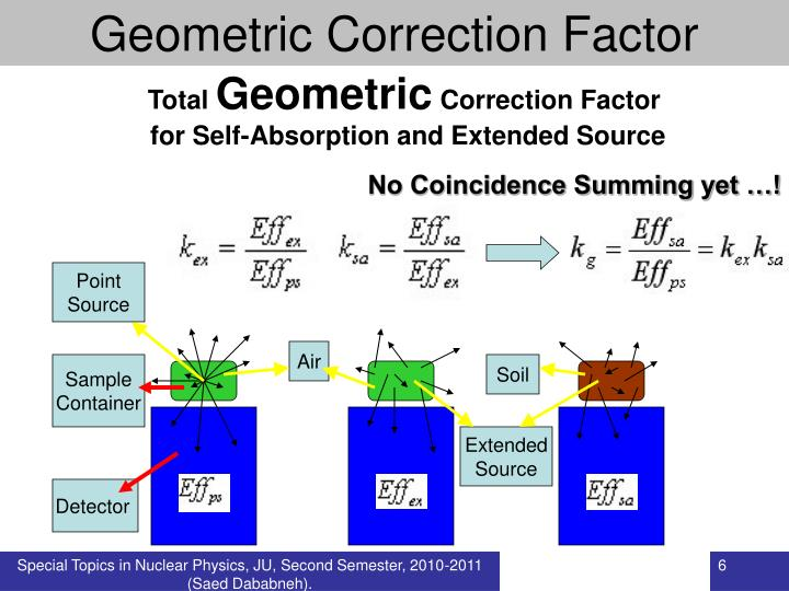 Geometric Correction Factor