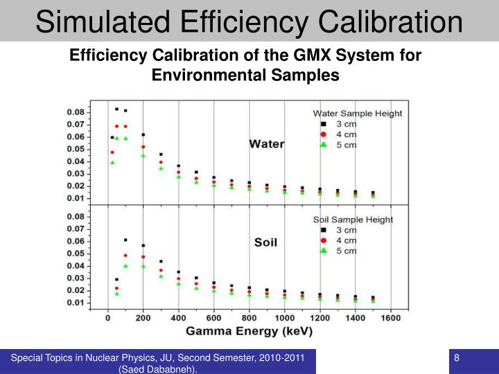Simulated Efficiency Calibration