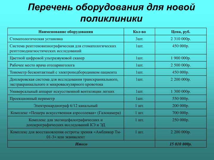 Перечень оборудования для новой поликлиники