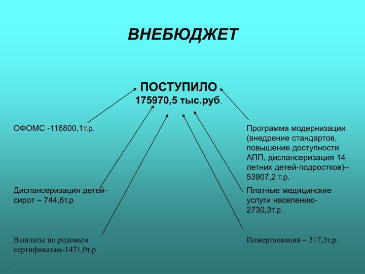 ВНЕБЮДЖЕТ