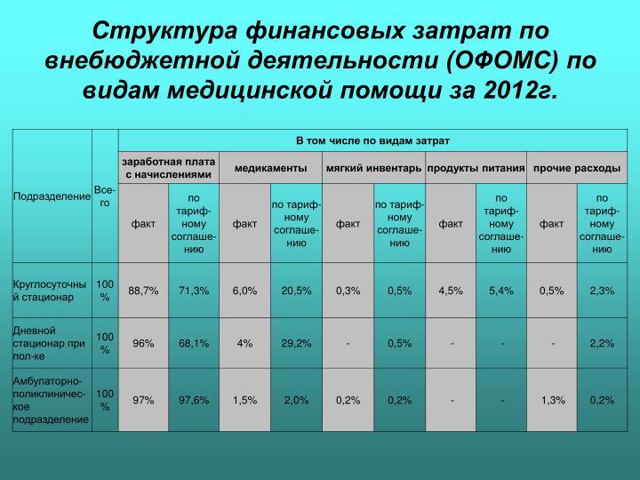 Структура финансовых затрат по внебюджетной деятельности (ОФОМС) по видам медицинской помощи за 2012г.