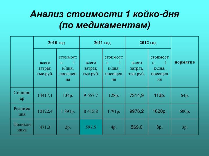 Анализ стоимости 1 койко-дня        (по медикаментам)