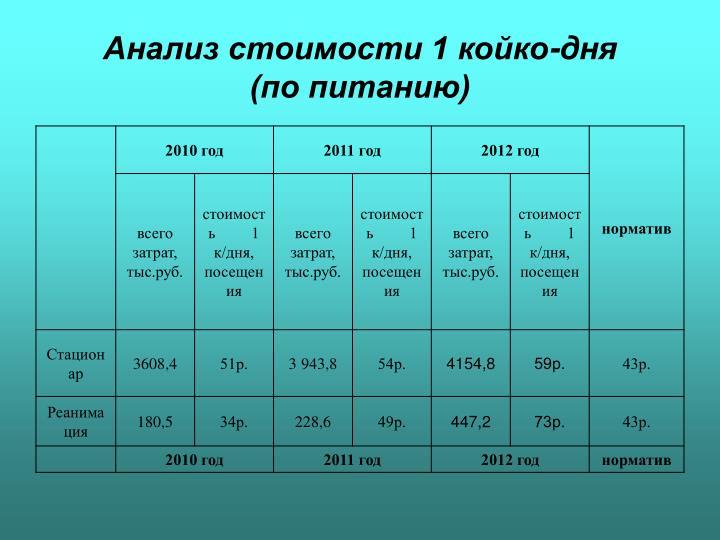 Анализ стоимости 1 койко-дня         (по питанию)