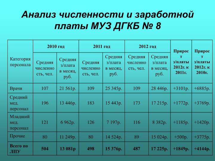 Анализ численности и заработной платы МУЗ ДГКБ № 8