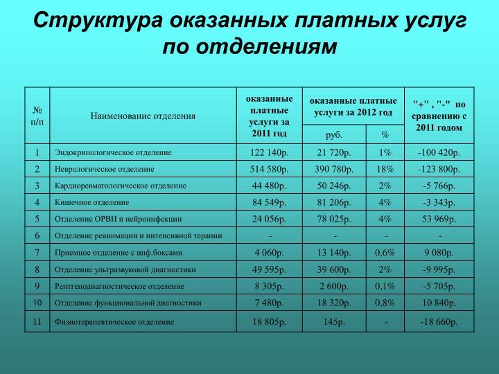 Структура оказанных платных услуг по отделениям