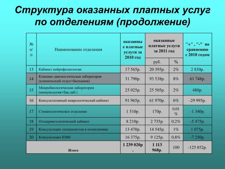Структура оказанных платных услуг по отделениям (продолжение)