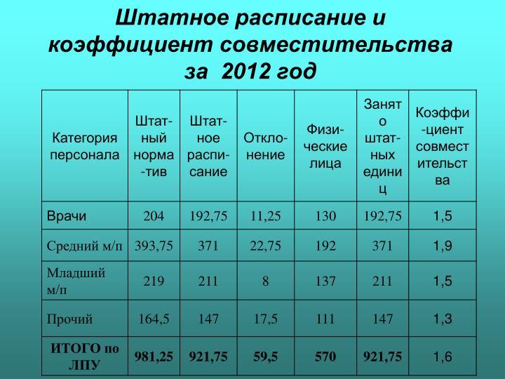 Штатное расписание и коэффициент совместительства за  2012 год