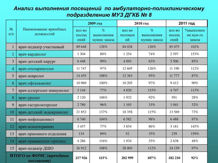 Анализ выполнения посещений  по амбулаторно-поликлиническому подразделению МУЗ ДГКБ № 8