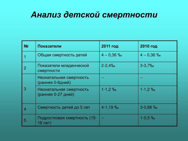 Анализ детской смертности