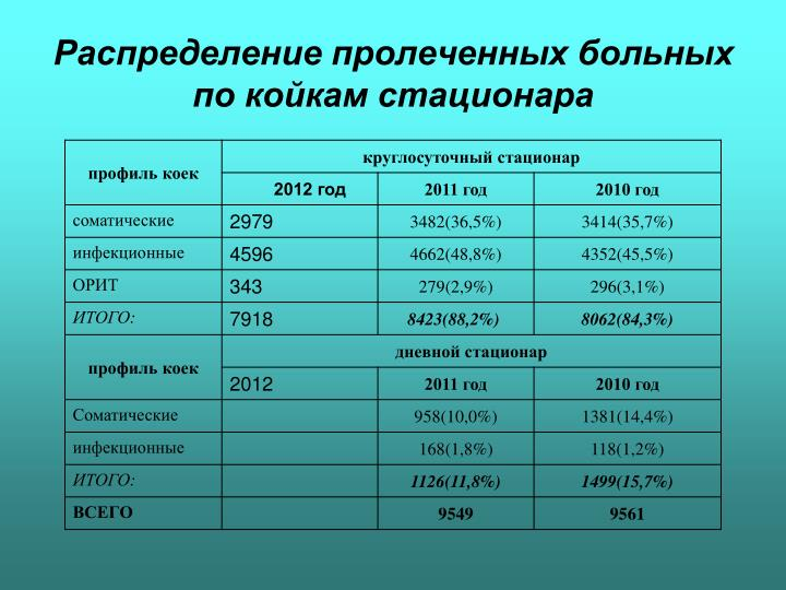 Распределение пролеченных больных по койкам стационара