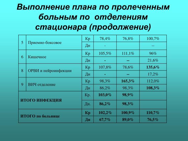 Выполнение плана по пролеченным  больным по  отделениям стационара (продолжение)