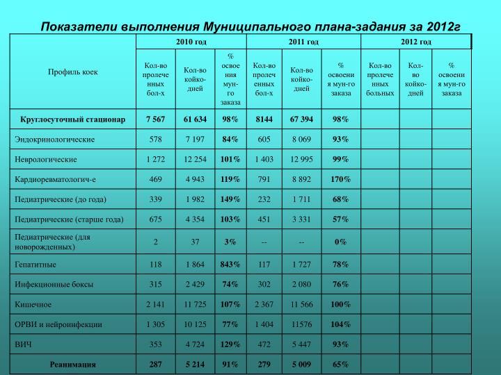 Показатели выполнения Муниципального плана-задания за 2012г