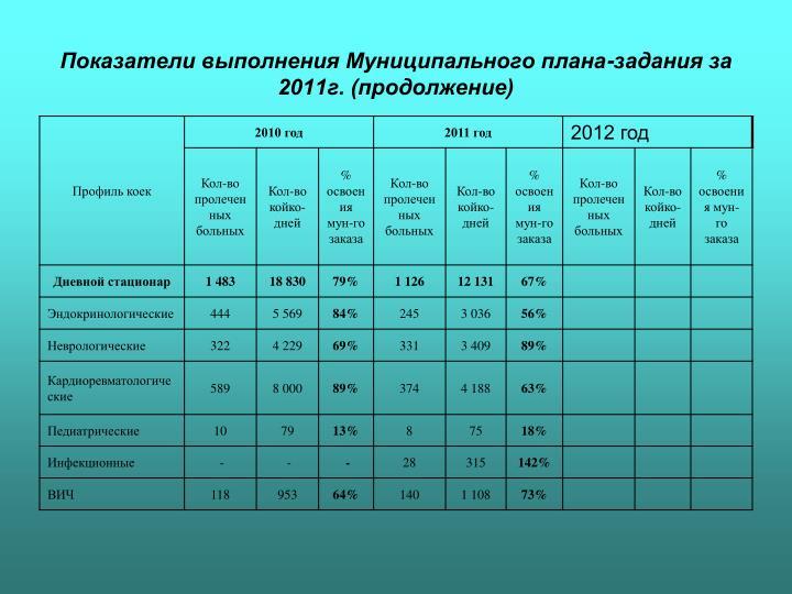 Показатели выполнения Муниципального плана-задания за 2011г. (продолжение)