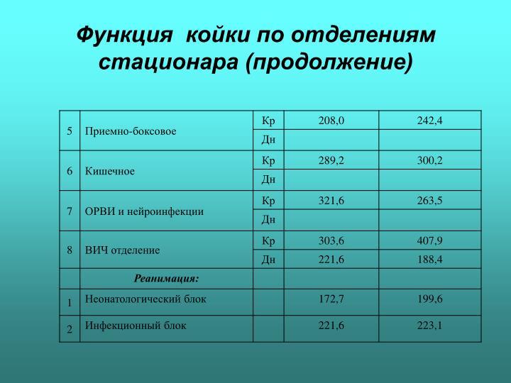 Функция  койки по отделениям стационара (продолжение)