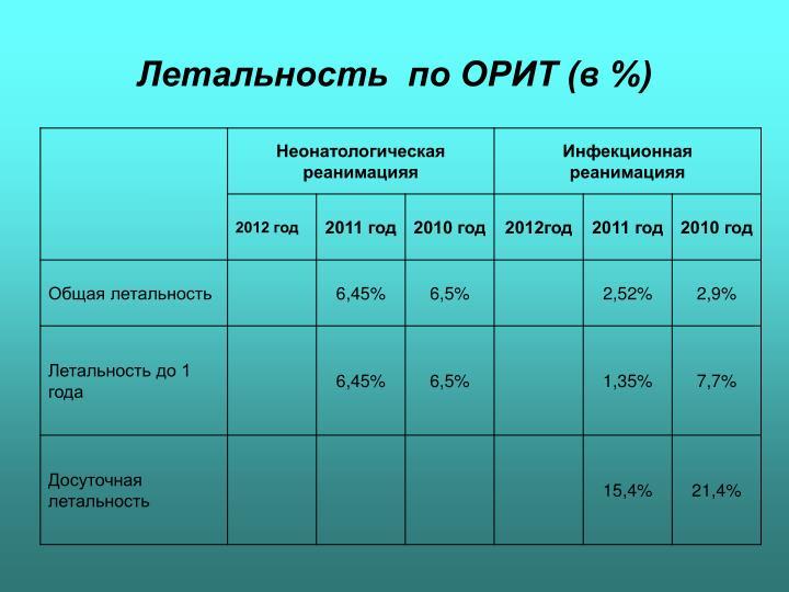 Летальность  по ОРИТ (в %)