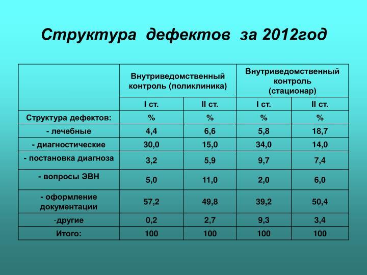 Структура  дефектов  за 2012год
