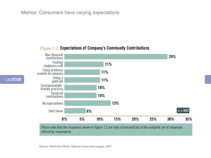 Metrics: Consumers have varying expectations