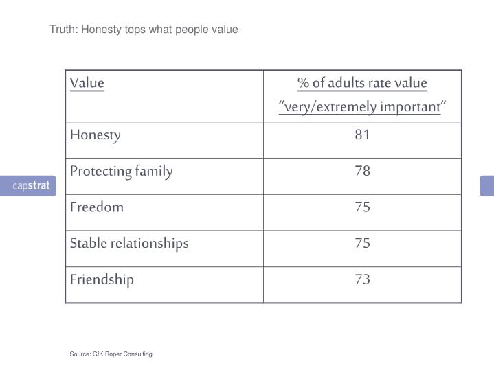 Truth: Honesty tops what people value