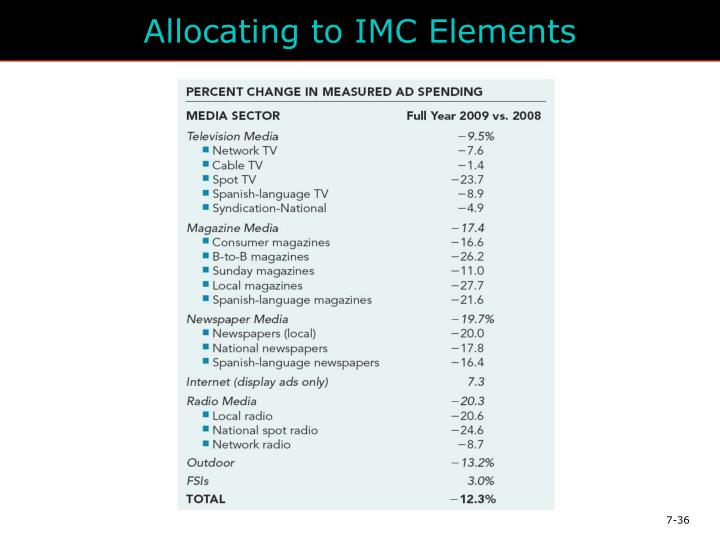 Allocating to IMC Elements