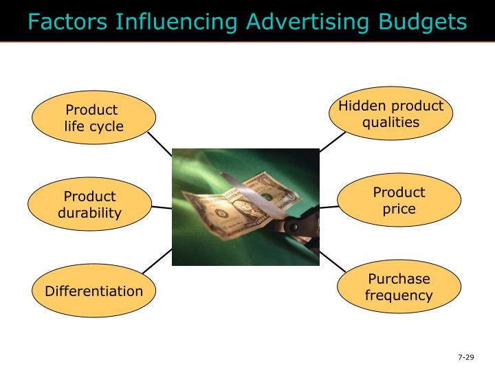 Factors Influencing Advertising Budgets