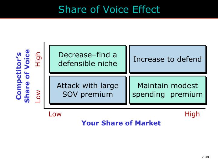 Share of Voice Effect