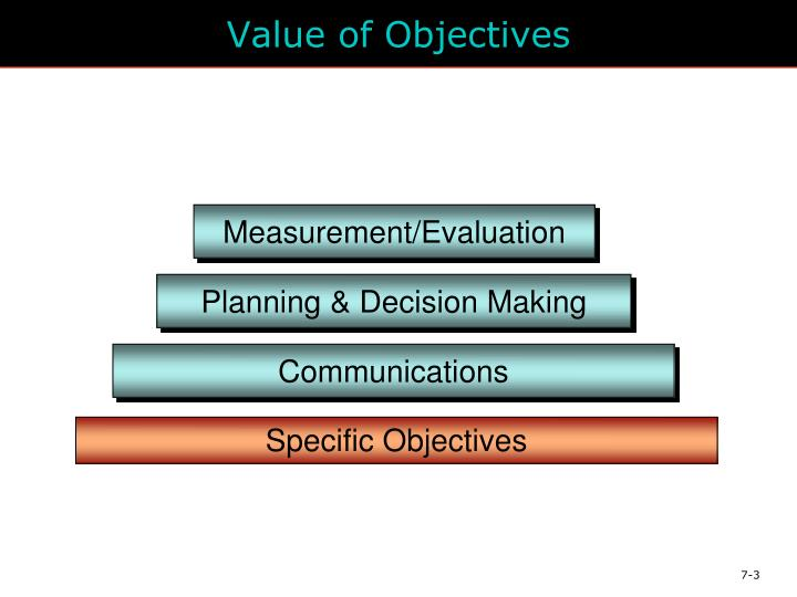 Value of Objectives