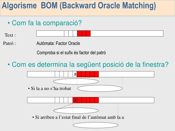 Algorisme  BOM (Backward Oracle Matching)