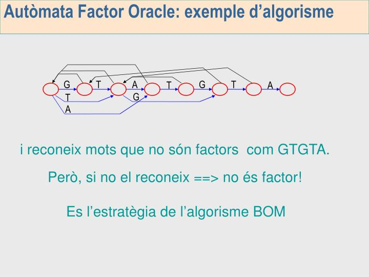 Autòmata Factor Oracle: exemple d'algorisme