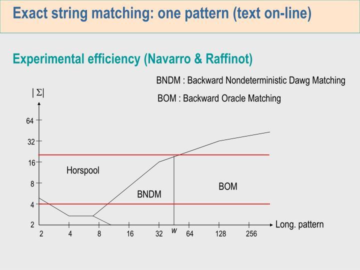 Exact string