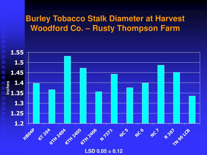 Burley Tobacco Stalk Diameter at Harvest