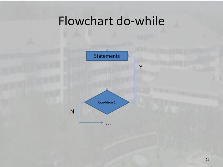Flowchart d