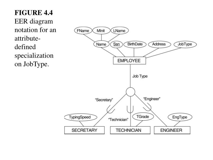 Figure 4 4 eer diagram notation for an attribute defined specialization on jobtype
