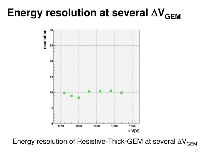 Energy resolution at several